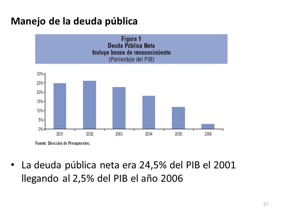 Manejo de la deuda pública