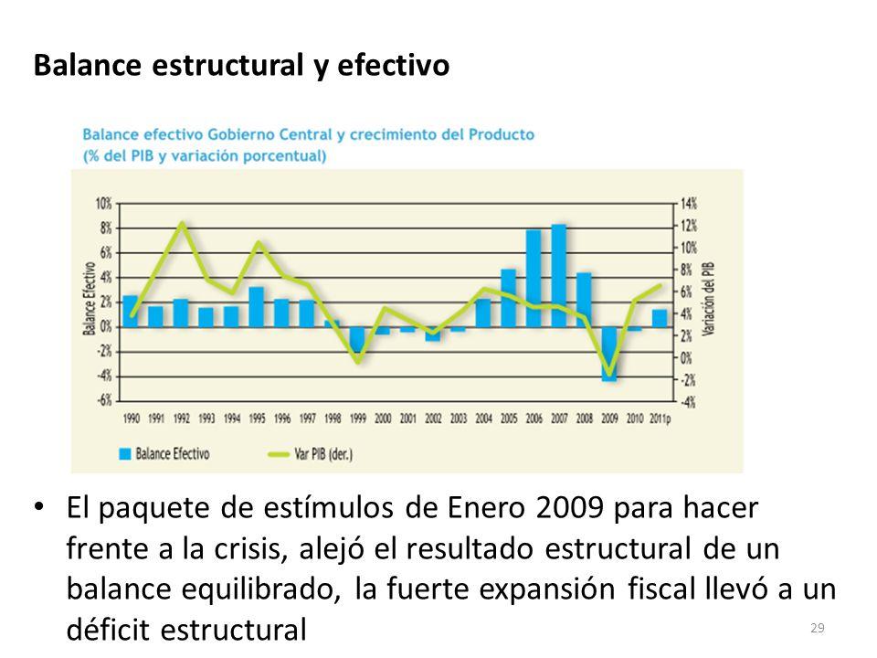 Balance estructural y efectivo