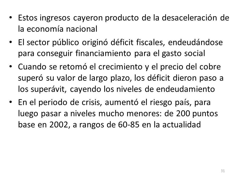 Estos ingresos cayeron producto de la desaceleración de la economía nacional