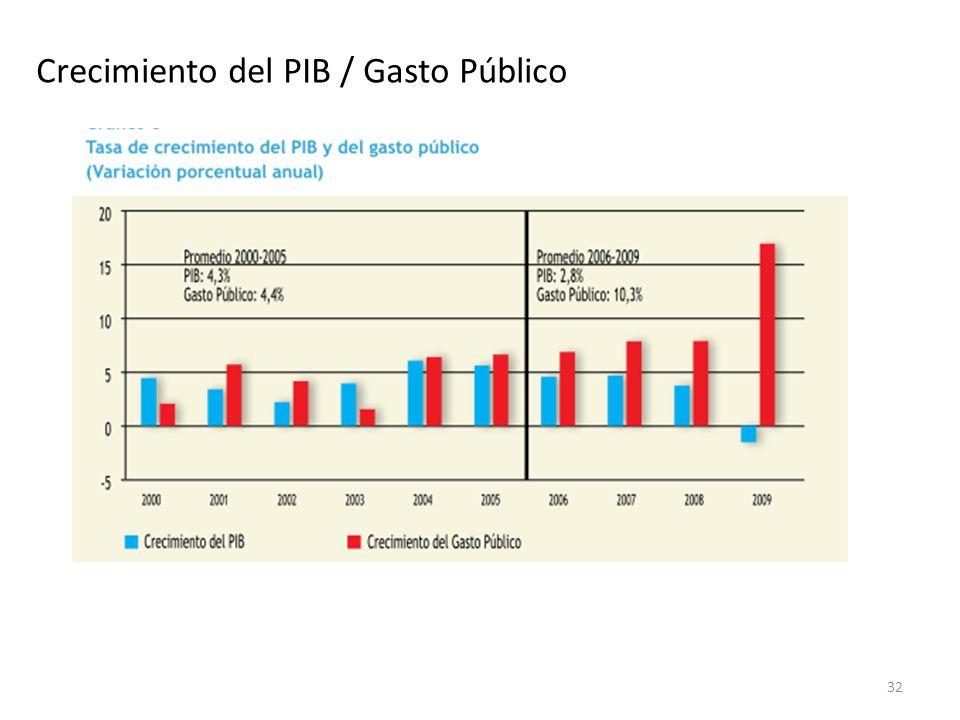 Crecimiento del PIB / Gasto Público