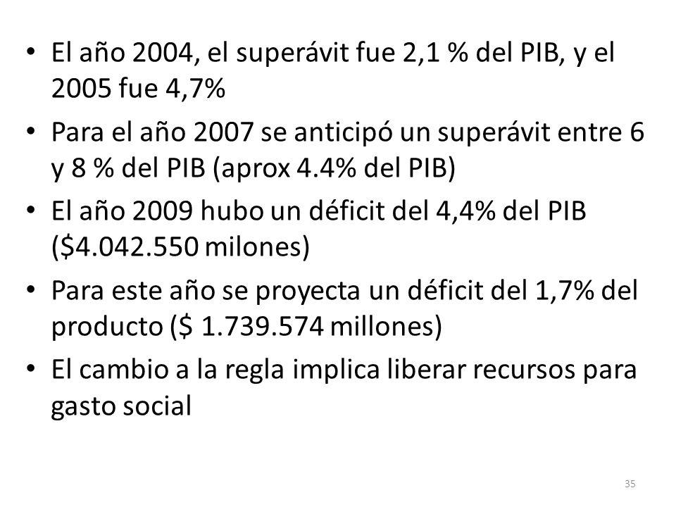 El año 2004, el superávit fue 2,1 % del PIB, y el 2005 fue 4,7%