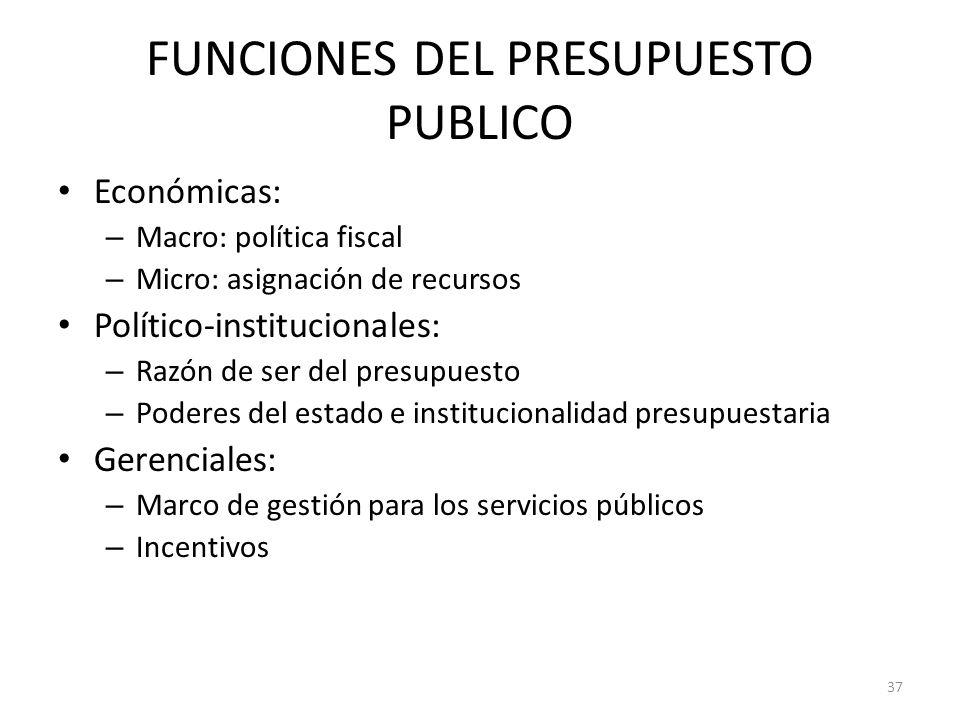 FUNCIONES DEL PRESUPUESTO PUBLICO