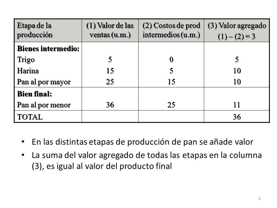 En las distintas etapas de producción de pan se añade valor