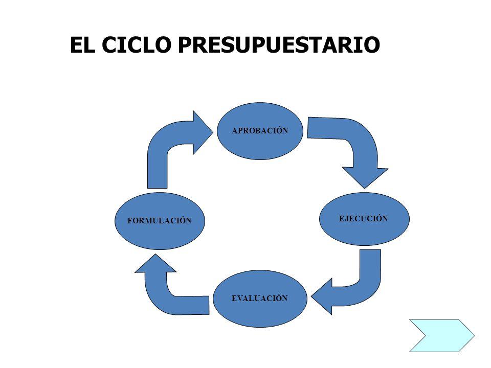 EL CICLO PRESUPUESTARIO