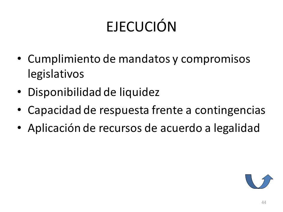 EJECUCIÓN Cumplimiento de mandatos y compromisos legislativos