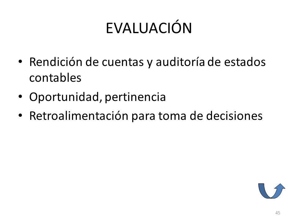 EVALUACIÓN Rendición de cuentas y auditoría de estados contables