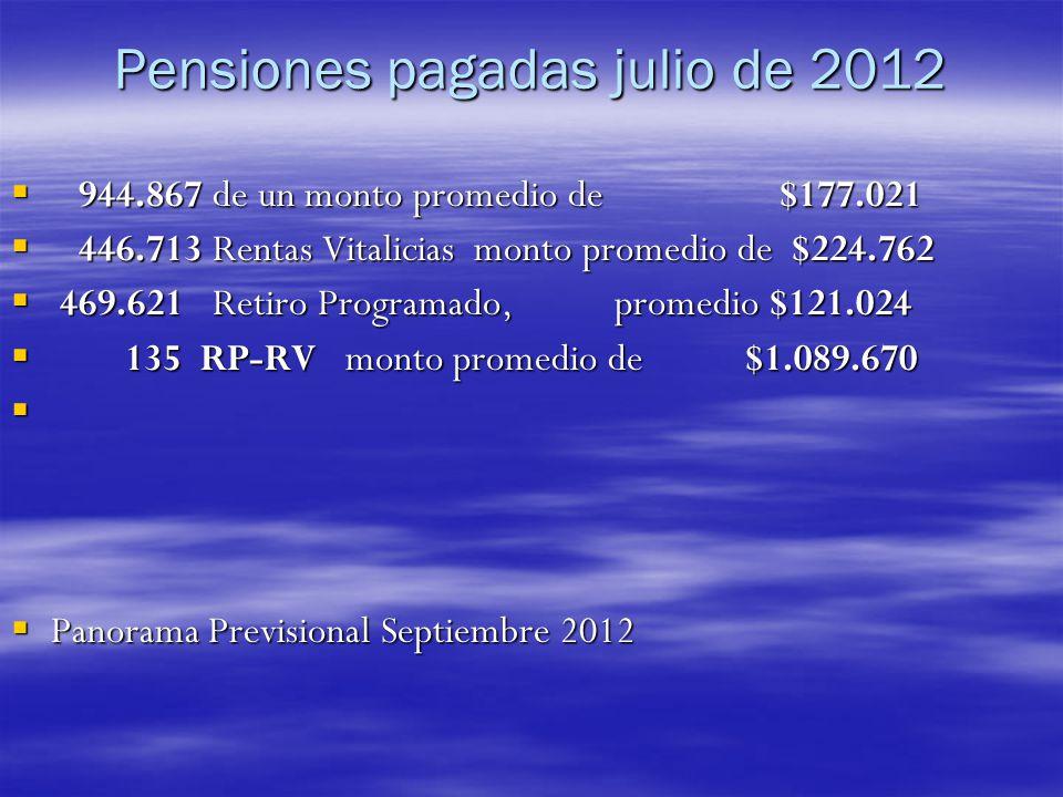 Pensiones pagadas julio de 2012