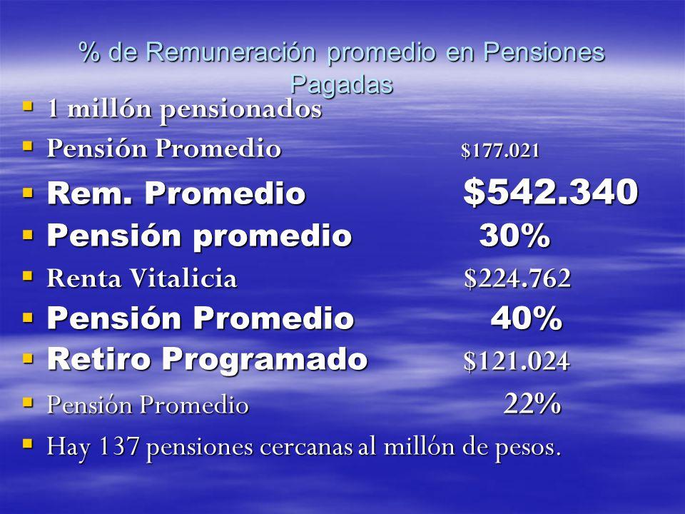 % de Remuneración promedio en Pensiones Pagadas