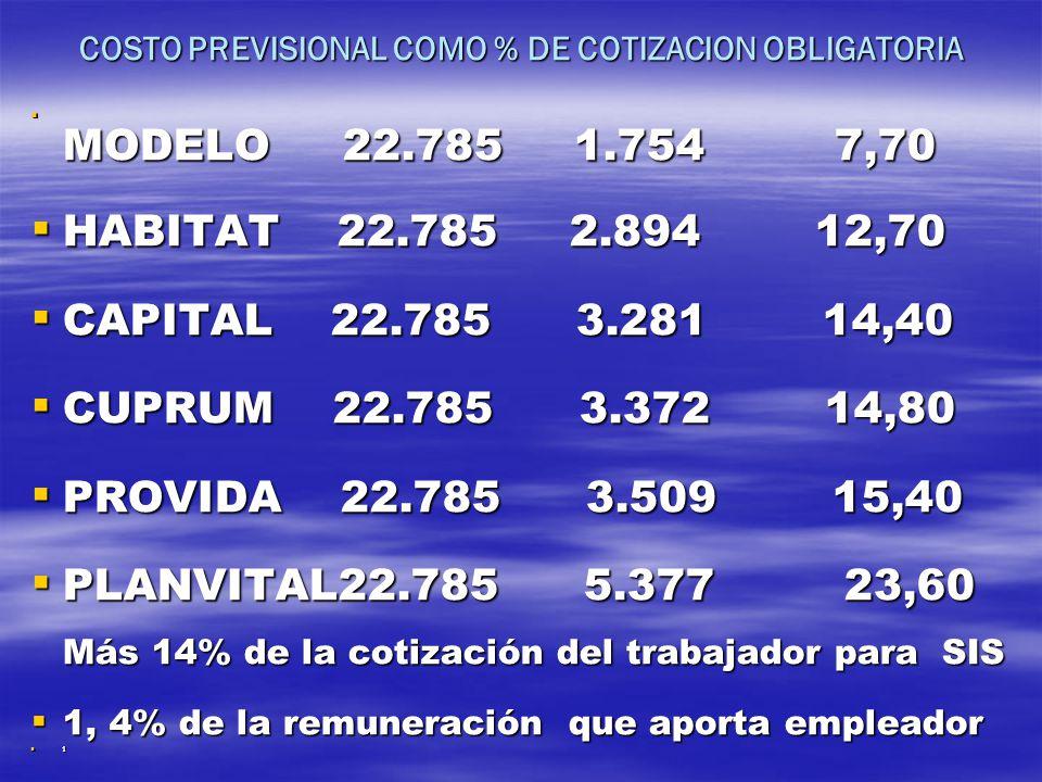 COSTO PREVISIONAL COMO % DE COTIZACION OBLIGATORIA
