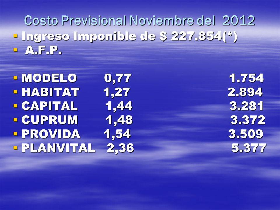 Costo Previsional Noviembre del 2012