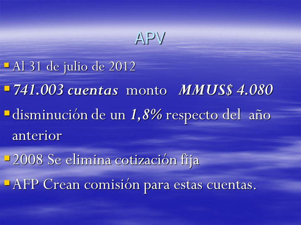 APV 741.003 cuentas monto MMUS$ 4.080