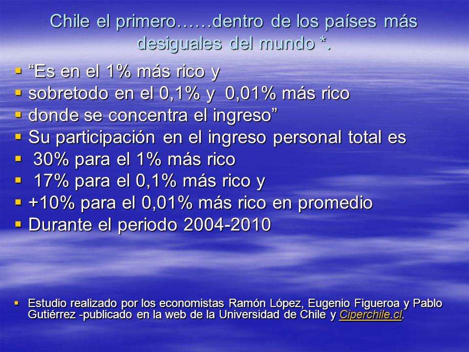 Chile el primero……dentro de los países más desiguales del mundo *.