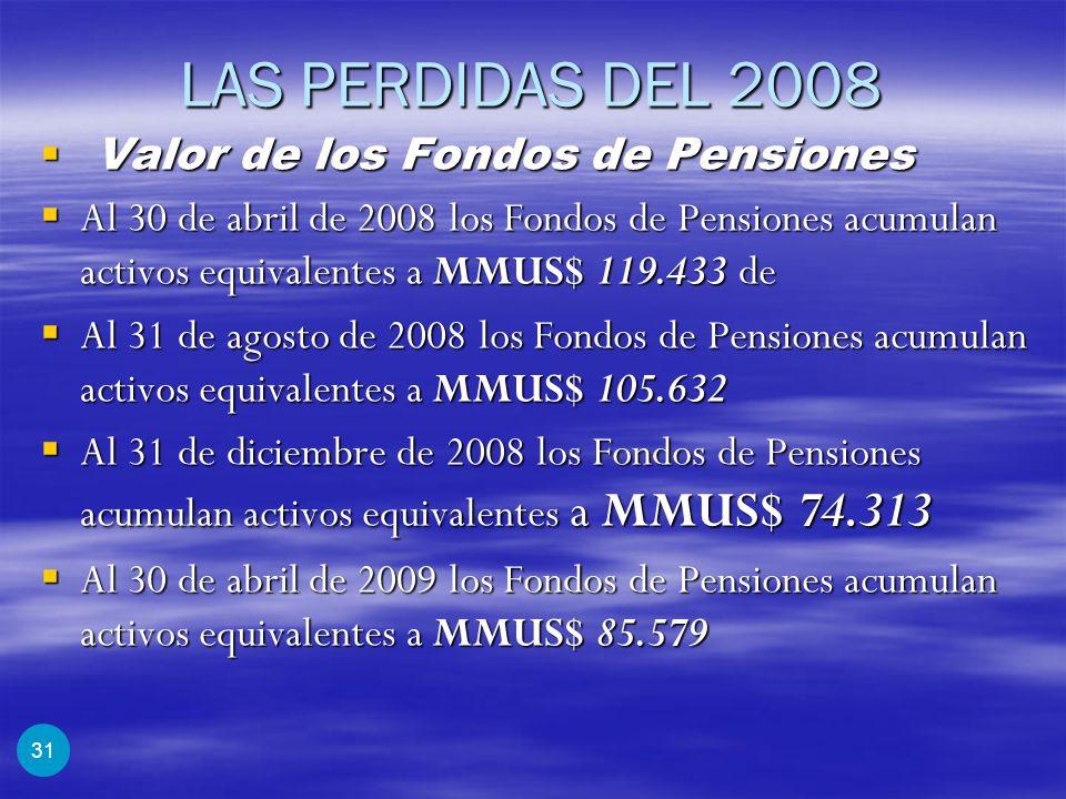 LAS PERDIDAS DEL 2008 Valor de los Fondos de Pensiones