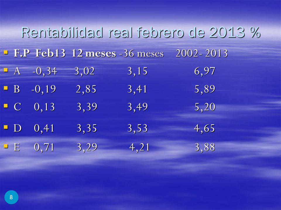 Rentabilidad real febrero de 2013 %