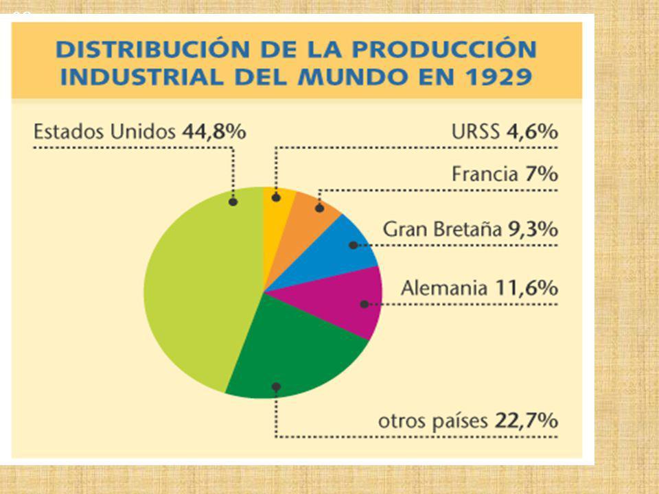 Distribución de la producción industrial del mundo en 1929