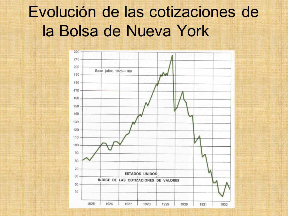 Evolución de las cotizaciones de la Bolsa de Nueva York