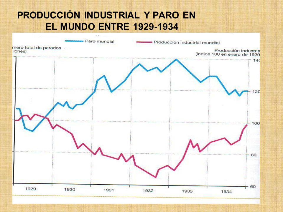PRODUCCIÓN INDUSTRIAL Y PARO EN EL MUNDO ENTRE 1929-1934