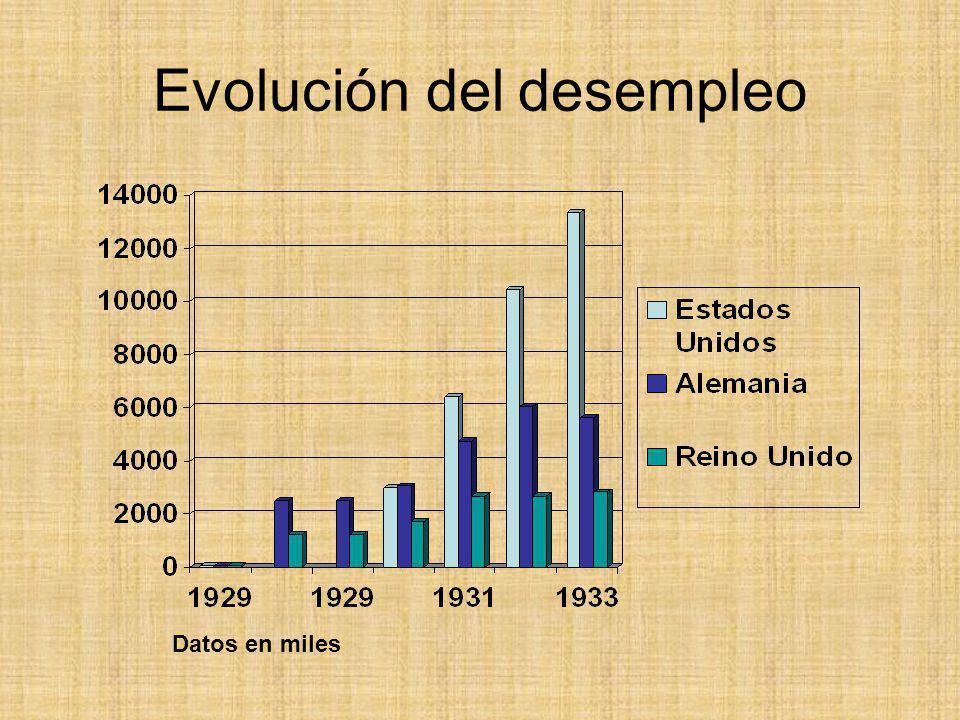 Evolución del desempleo