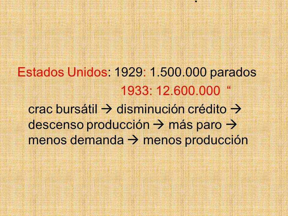 . Estados Unidos: 1929: 1.500.000 parados 1933: 12.600.000