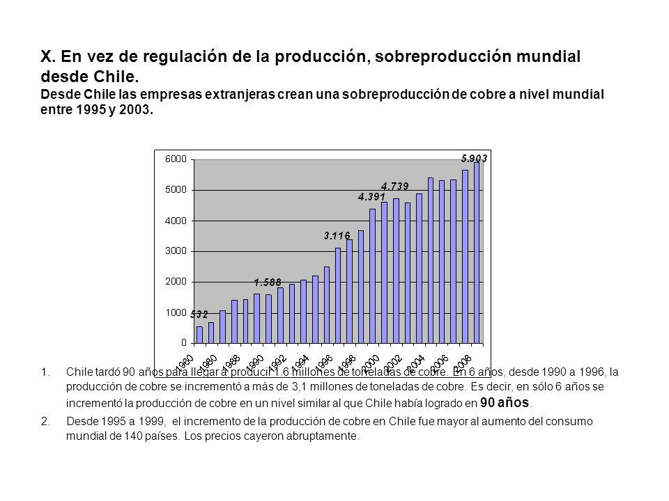 X. En vez de regulación de la producción, sobreproducción mundial desde Chile. Desde Chile las empresas extranjeras crean una sobreproducción de cobre a nivel mundial entre 1995 y 2003.
