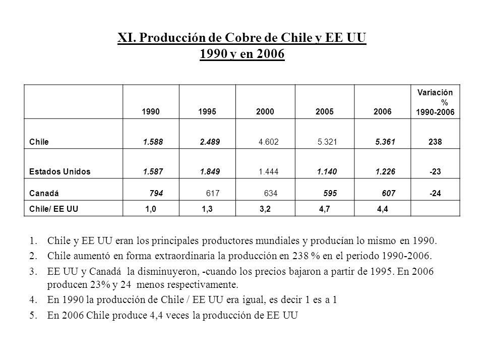 XI. Producción de Cobre de Chile y EE UU 1990 y en 2006