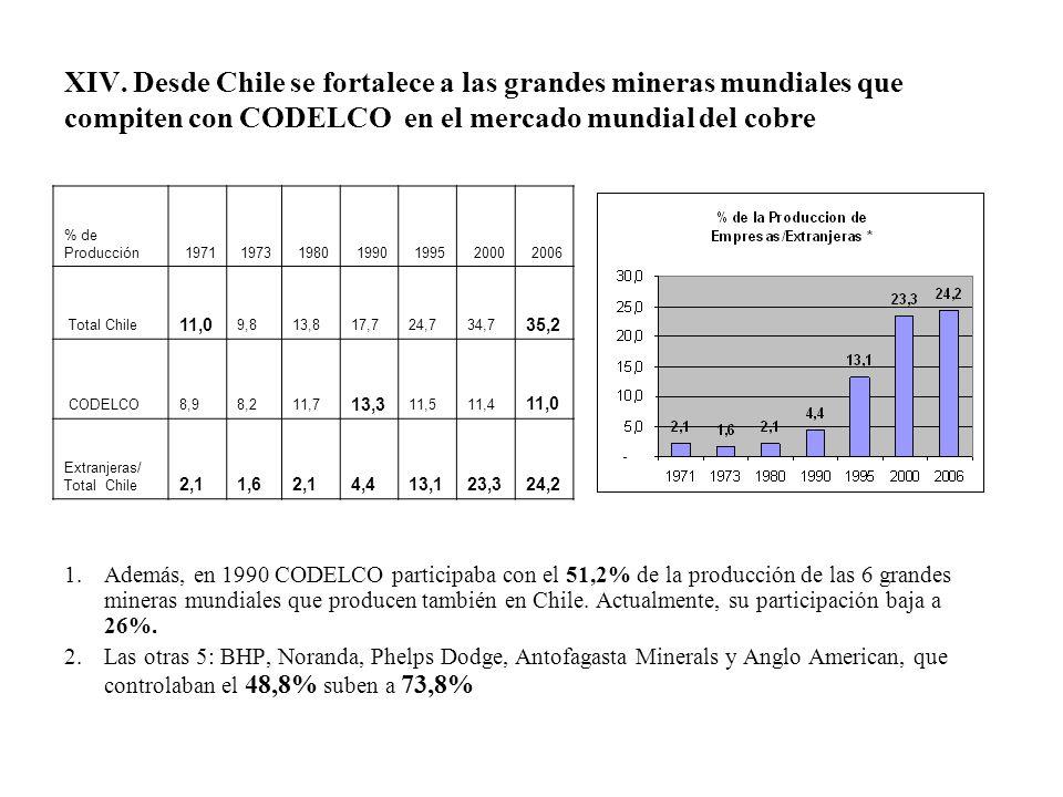 XIV. Desde Chile se fortalece a las grandes mineras mundiales que compiten con CODELCO en el mercado mundial del cobre