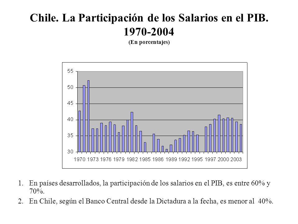 Chile. La Participación de los Salarios en el PIB