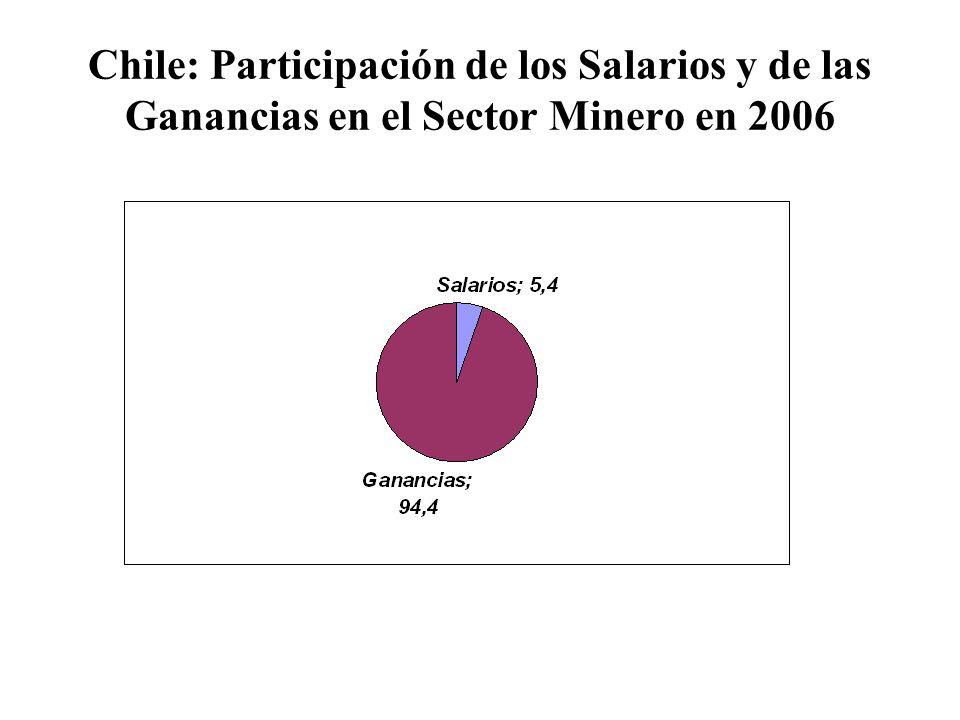 Chile: Participación de los Salarios y de las Ganancias en el Sector Minero en 2006