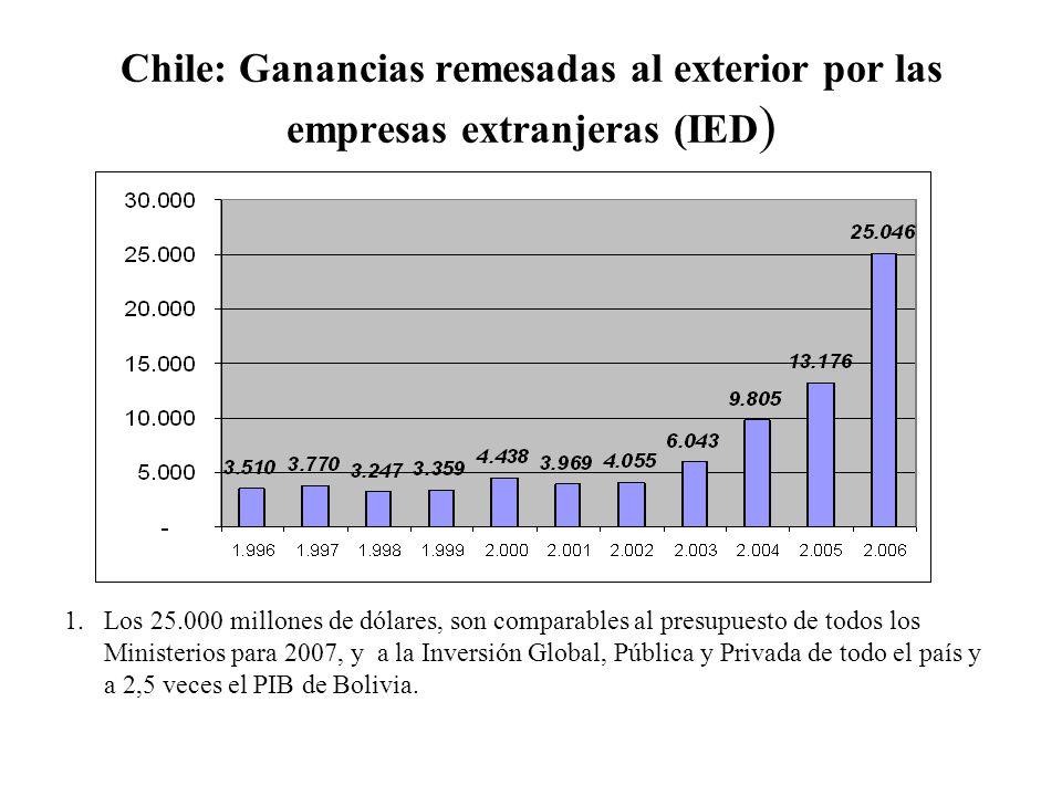 Chile: Ganancias remesadas al exterior por las empresas extranjeras (IED)