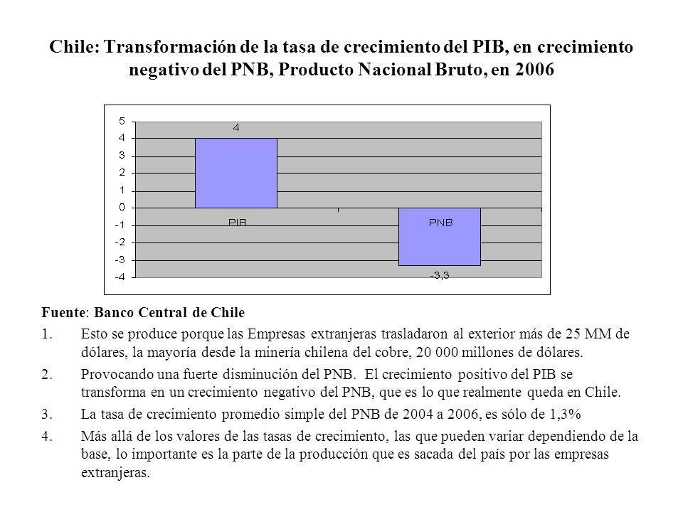 Chile: Transformación de la tasa de crecimiento del PIB, en crecimiento negativo del PNB, Producto Nacional Bruto, en 2006
