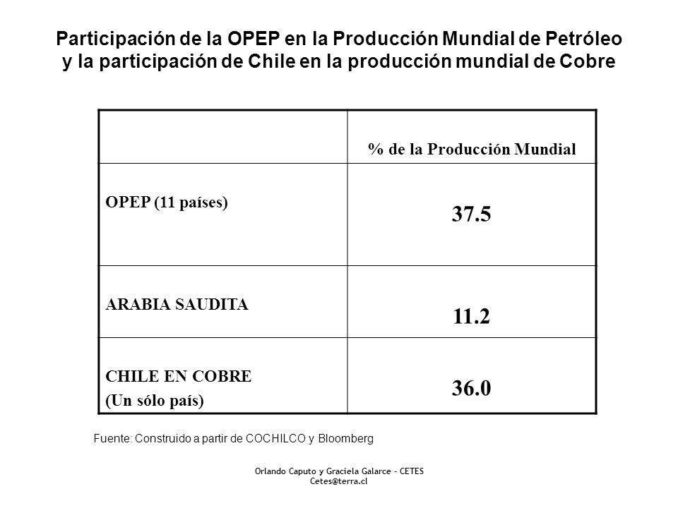 % de la Producción Mundial Orlando Caputo y Graciela Galarce - CETES