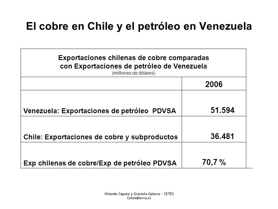 El cobre en Chile y el petróleo en Venezuela