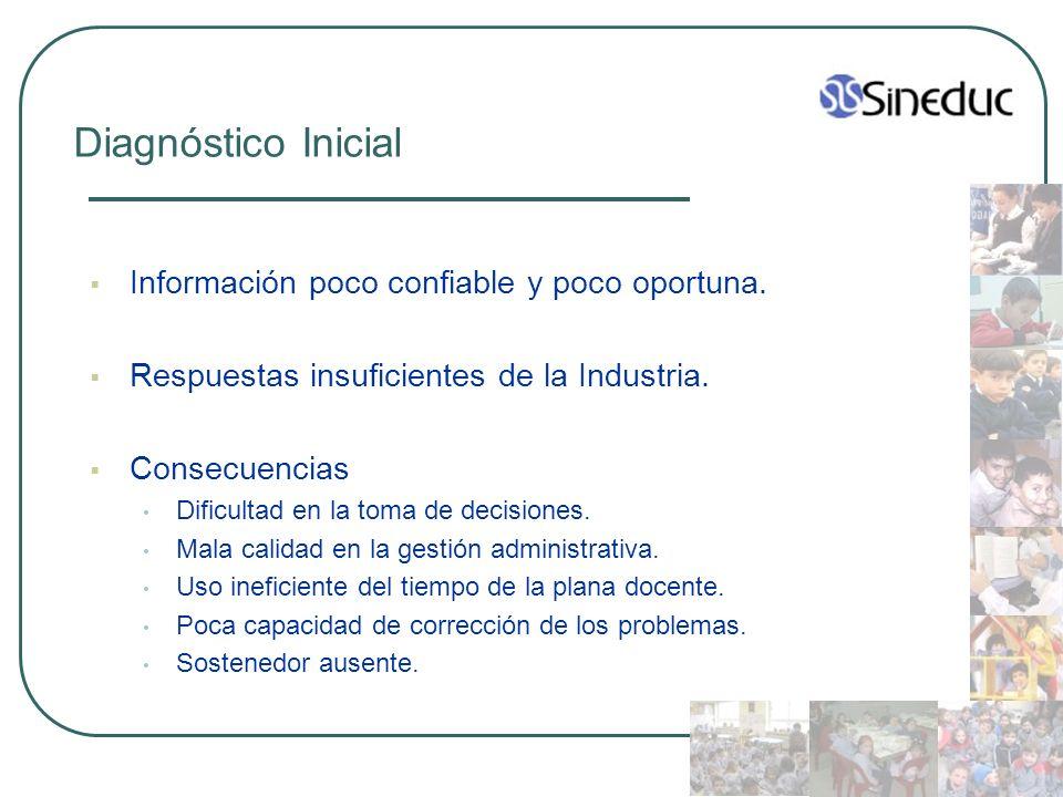 Diagnóstico Inicial Información poco confiable y poco oportuna.