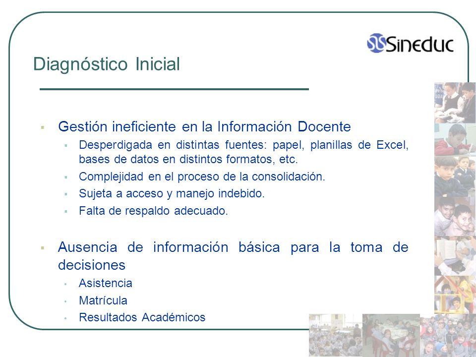 Diagnóstico Inicial Gestión ineficiente en la Información Docente