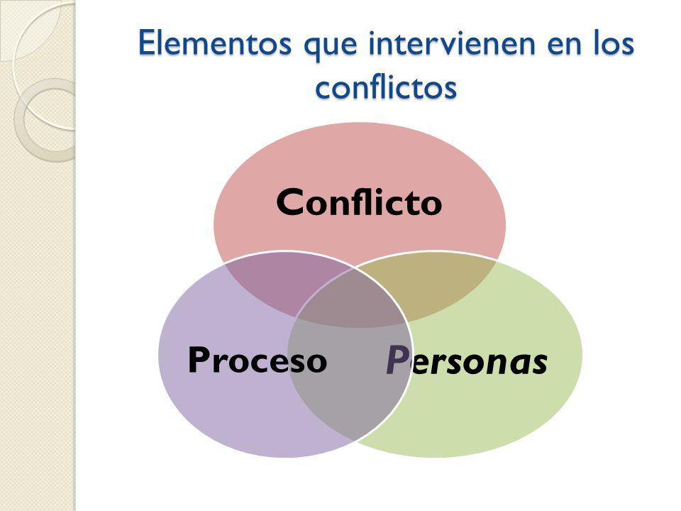 Elementos que intervienen en los conflictos