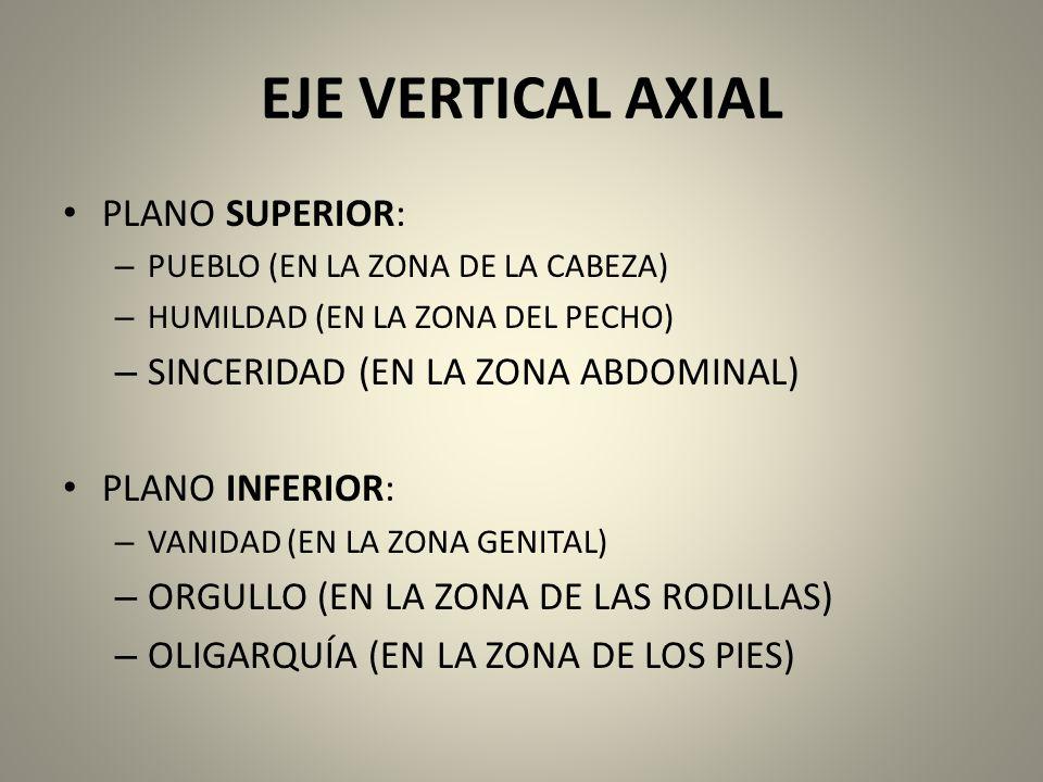 EJE VERTICAL AXIAL PLANO SUPERIOR: SINCERIDAD (EN LA ZONA ABDOMINAL)