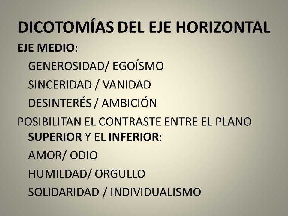DICOTOMÍAS DEL EJE HORIZONTAL