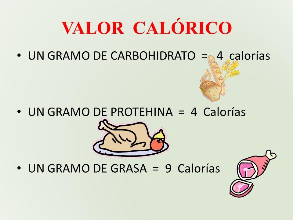 VALOR CALÓRICO UN GRAMO DE CARBOHIDRATO = 4 calorías
