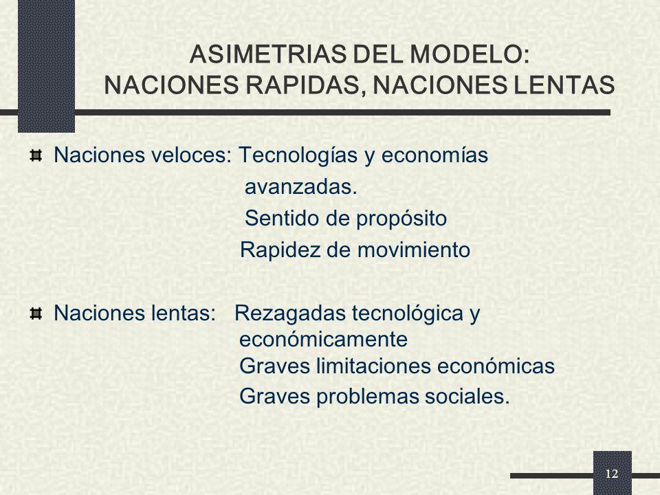 ASIMETRIAS DEL MODELO: NACIONES RAPIDAS, NACIONES LENTAS