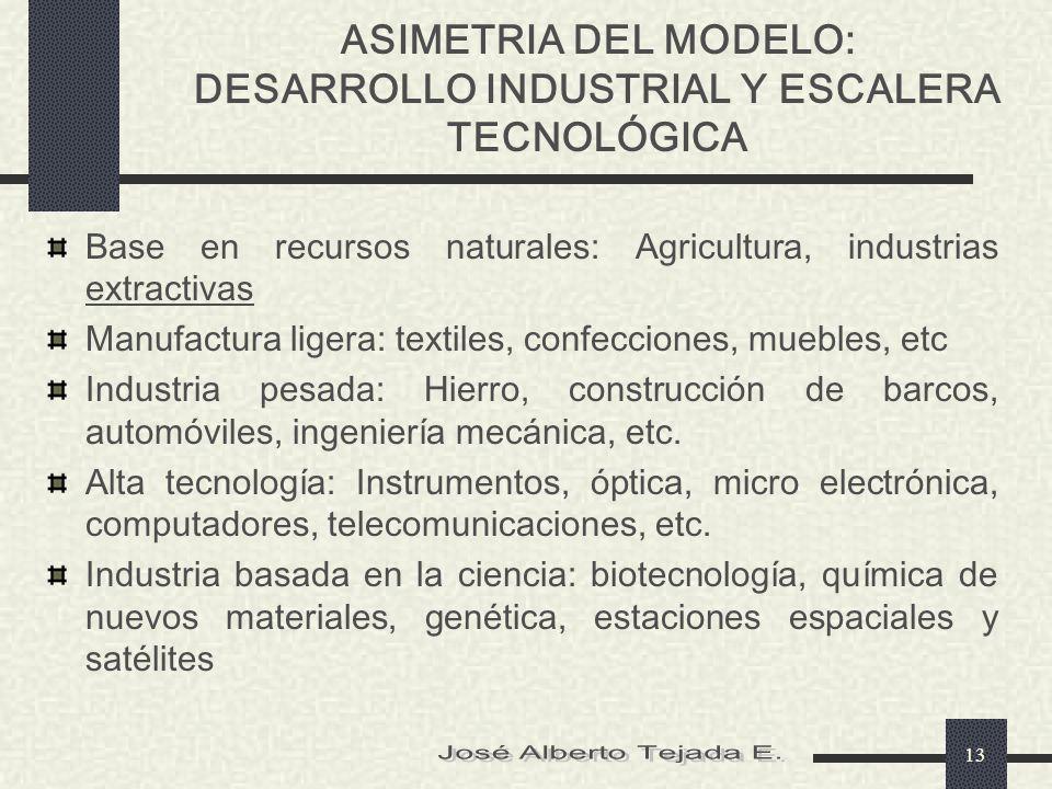 ASIMETRIA DEL MODELO: DESARROLLO INDUSTRIAL Y ESCALERA TECNOLÓGICA