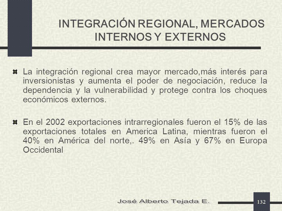 INTEGRACIÓN REGIONAL, MERCADOS INTERNOS Y EXTERNOS