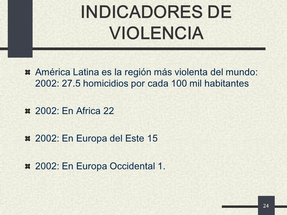 INDICADORES DE VIOLENCIA