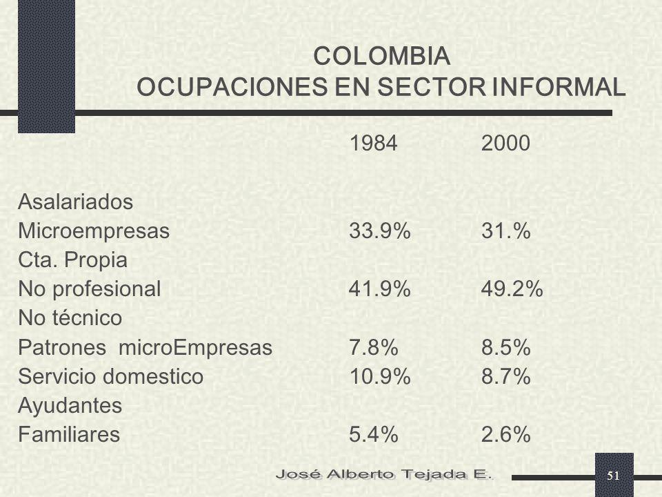 COLOMBIA OCUPACIONES EN SECTOR INFORMAL