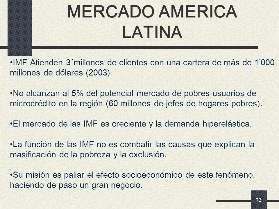 MERCADO AMERICA LATINA