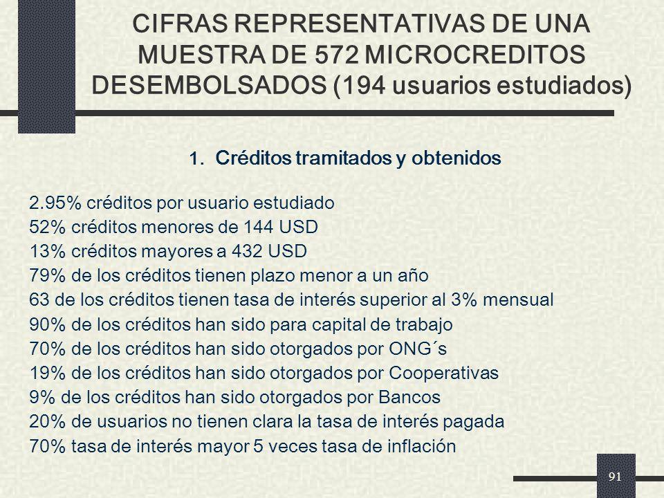 1. Créditos tramitados y obtenidos