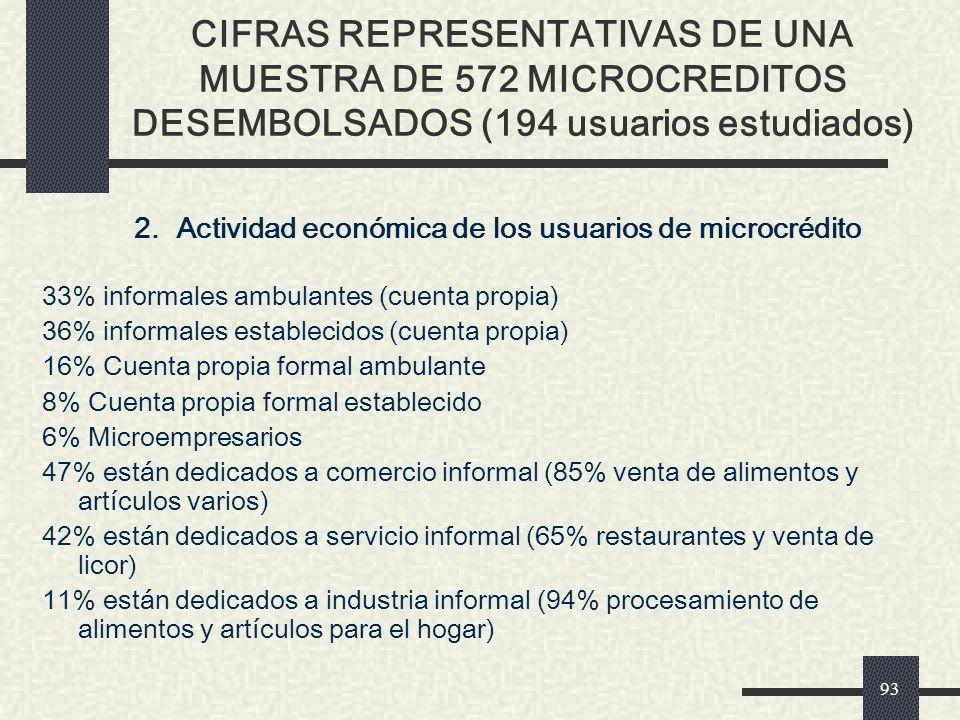 2. Actividad económica de los usuarios de microcrédito