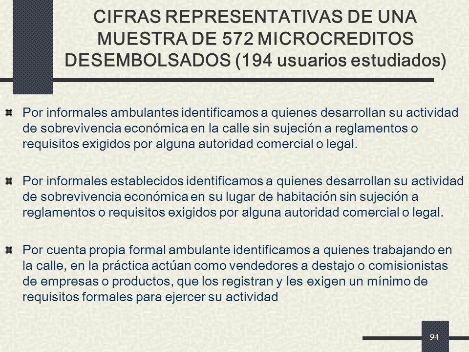 CIFRAS REPRESENTATIVAS DE UNA MUESTRA DE 572 MICROCREDITOS DESEMBOLSADOS (194 usuarios estudiados)