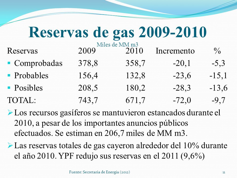 Reservas de gas 2009-2010 Miles de MM m3