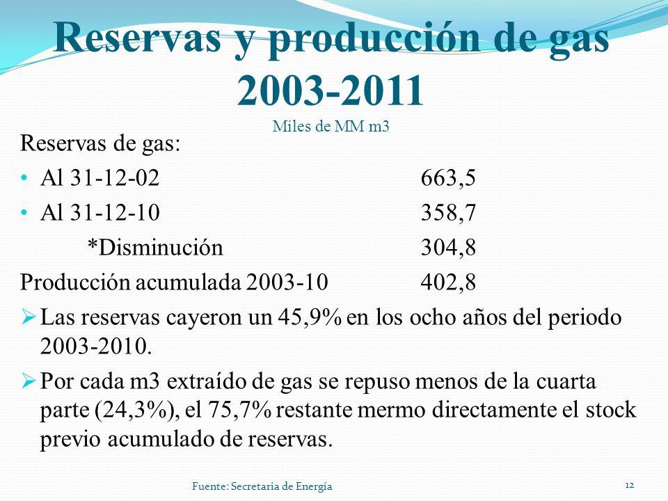 Reservas y producción de gas 2003-2011 Miles de MM m3