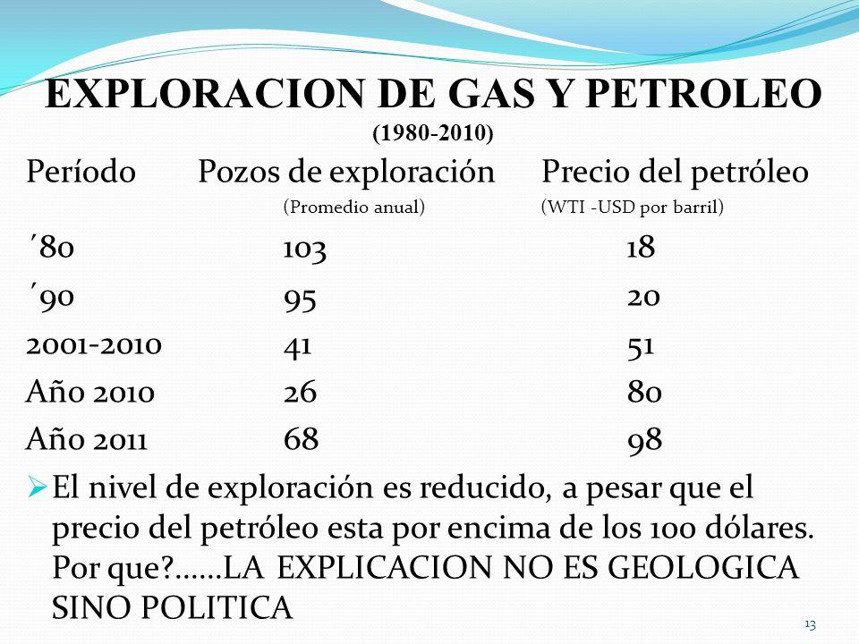 EXPLORACION DE GAS Y PETROLEO (1980-2010)